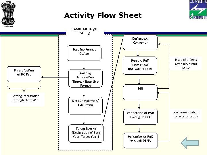 Activity Flow Sheet Baseline & Target Setting Designated Consumer Baseline Format Design Finanalization of