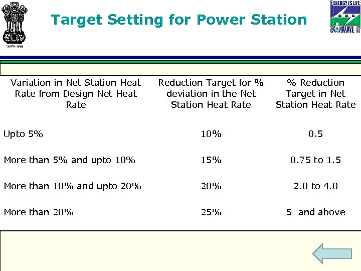 Target Setting for Power Station Variation in Net Station Heat Rate from Design Net