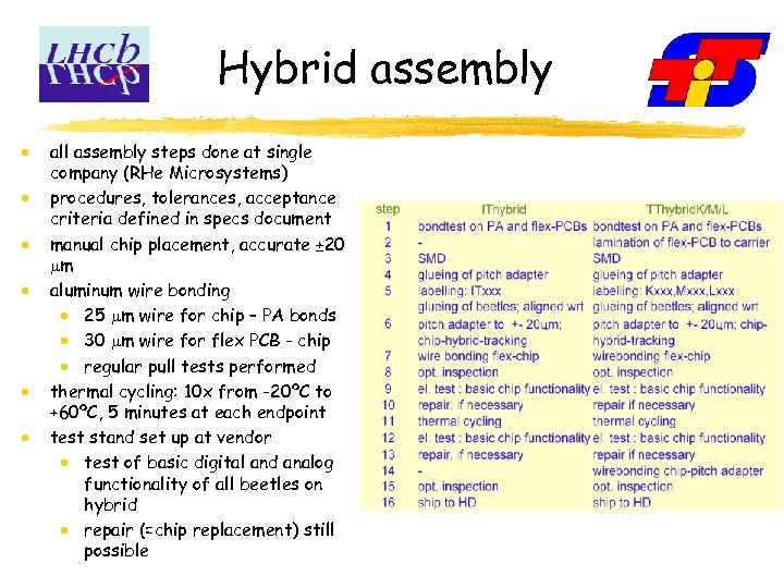 Hybrid assembly all assembly steps done at single company (RHe Microsystems) procedures, tolerances, acceptance