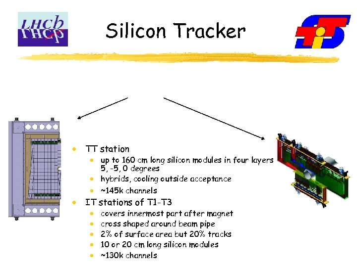 Silicon Tracker TT station up to 160 cm long silicon modules in four layers: