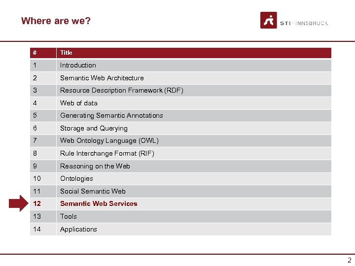 Where are we? # Title 1 Introduction 2 Semantic Web Architecture 3 Resource Description