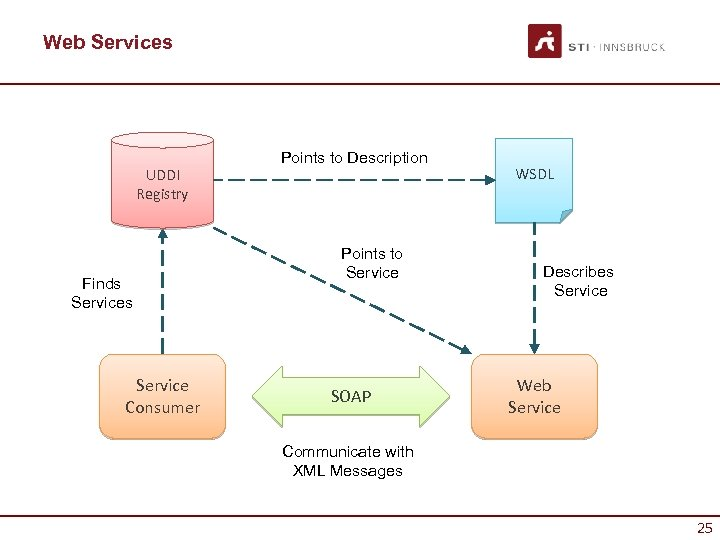 Web Services UDDI Registry Finds Service Consumer Points to Description Points to Service SOAP