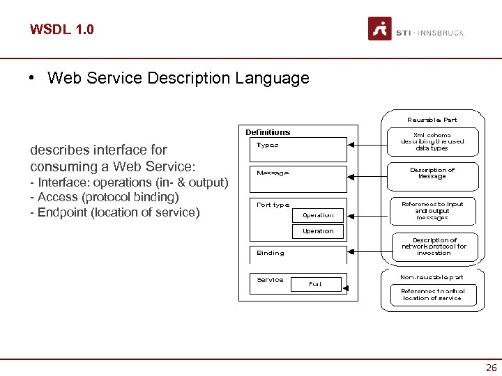 WSDL 1. 0 • Web Service Description Language describes interface for consuming a Web