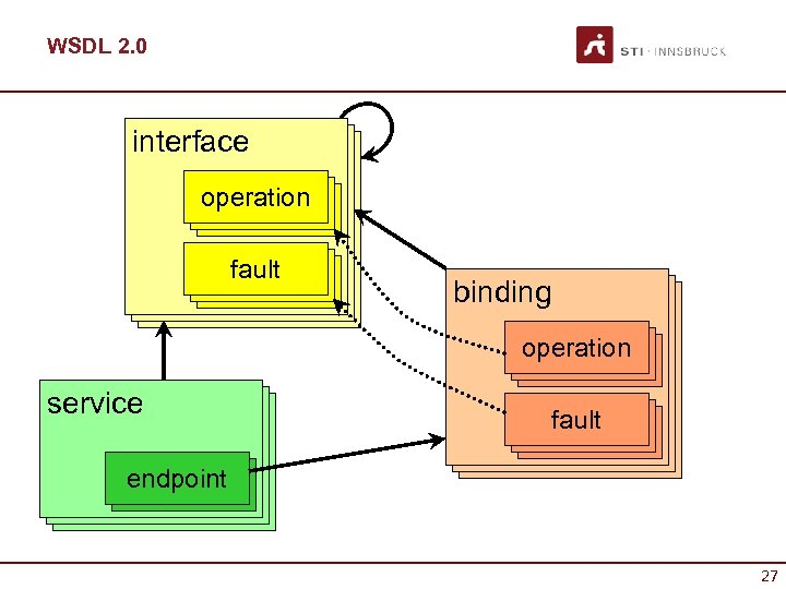 WSDL 2. 0 interface operation fault binding interface operation service fault endpoint 27