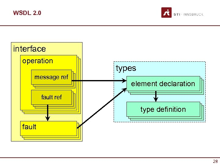 WSDL 2. 0 interface operation message ref msg ref types element declaration operation fault