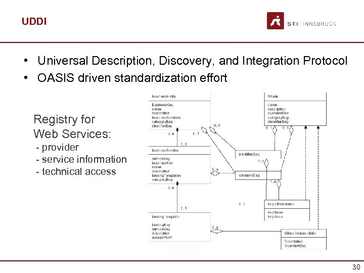UDDI • Universal Description, Discovery, and Integration Protocol • OASIS driven standardization effort Registry