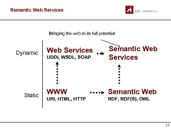 Semantic Web Services Bringing the web to its full potential Dynamic Static UDDI, WSDL,