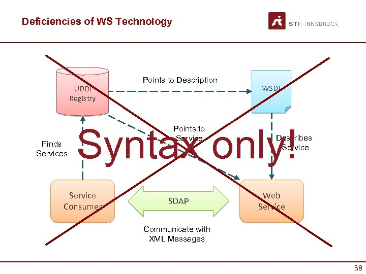 Deficiencies of WS Technology UDDI Registry Finds Services Points to Description WSDL Syntax only!