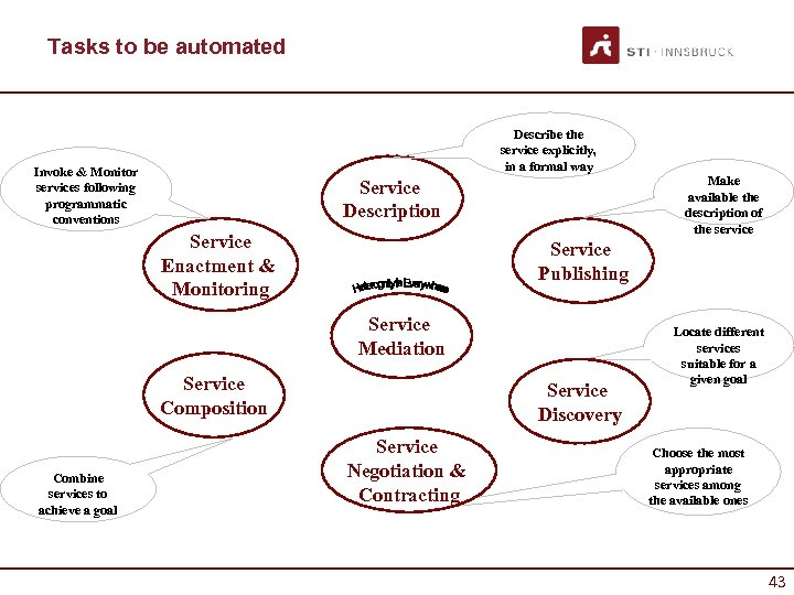 Tasks to be automated Describe the service explicitly, in a formal way Invoke &