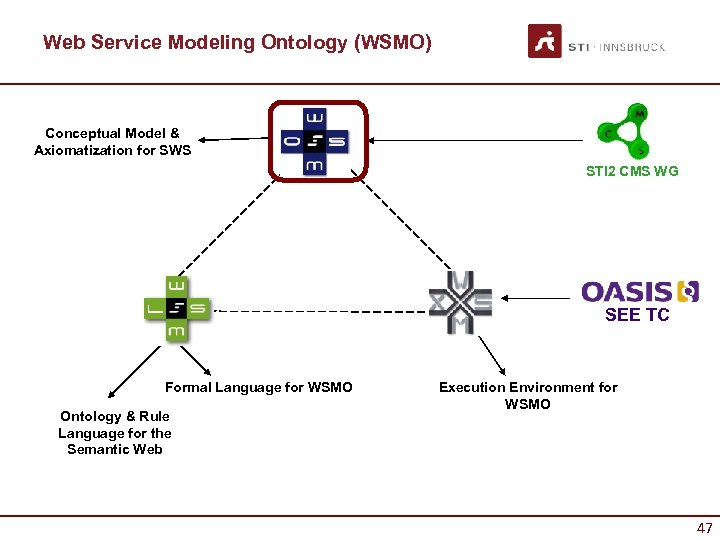 Web Service Modeling Ontology (WSMO) Conceptual Model & Axiomatization for SWS STI 2 CMS