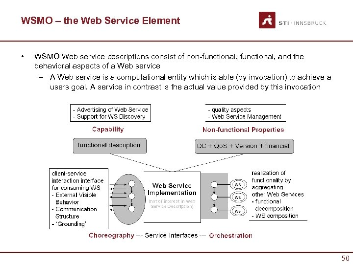 WSMO – the Web Service Element • WSMO Web service descriptions consist of non-functional,