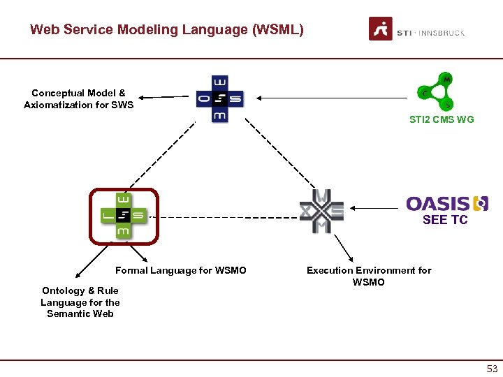 Web Service Modeling Language (WSML) Conceptual Model & Axiomatization for SWS STI 2 CMS