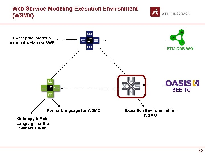 Web Service Modeling Execution Environment (WSMX) Conceptual Model & Axiomatization for SWS STI 2