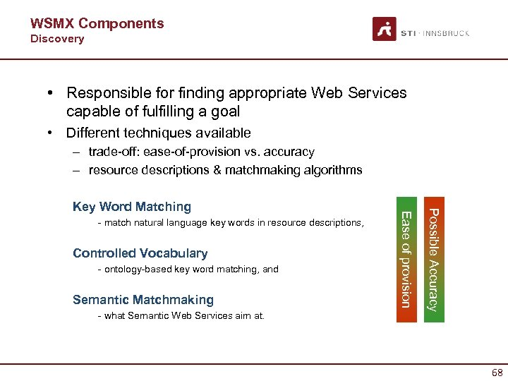 WSMX Components Discovery • Responsible for finding appropriate Web Services capable of fulfilling a