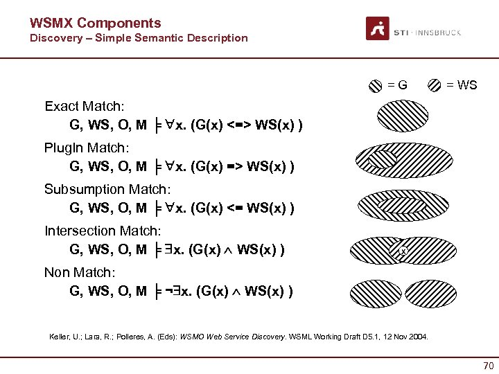 WSMX Components Discovery – Simple Semantic Description = G = WS Exact Match: G,