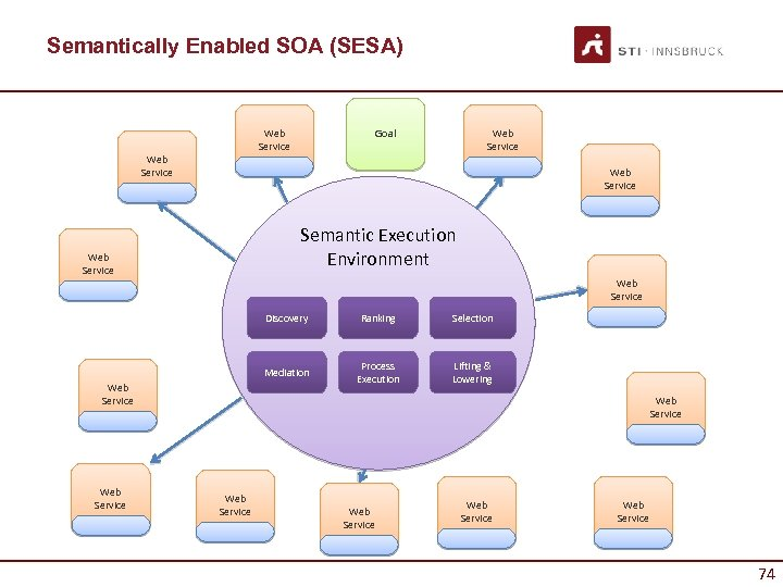Semantically Enabled SOA (SESA) Web Service Goal Web Service Semantic Execution Environment Web Service