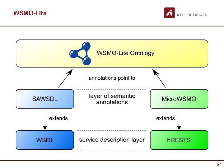 WSMO-Lite 84