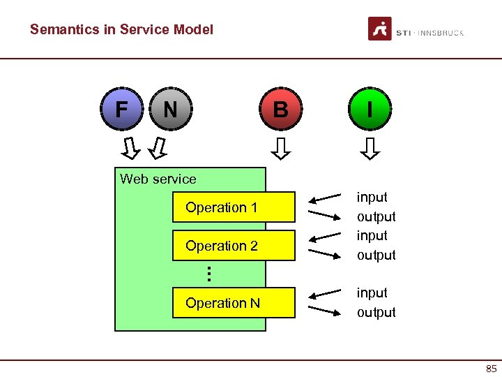 Semantics in Service Model F N B I Web service Operation 1 Operation 2