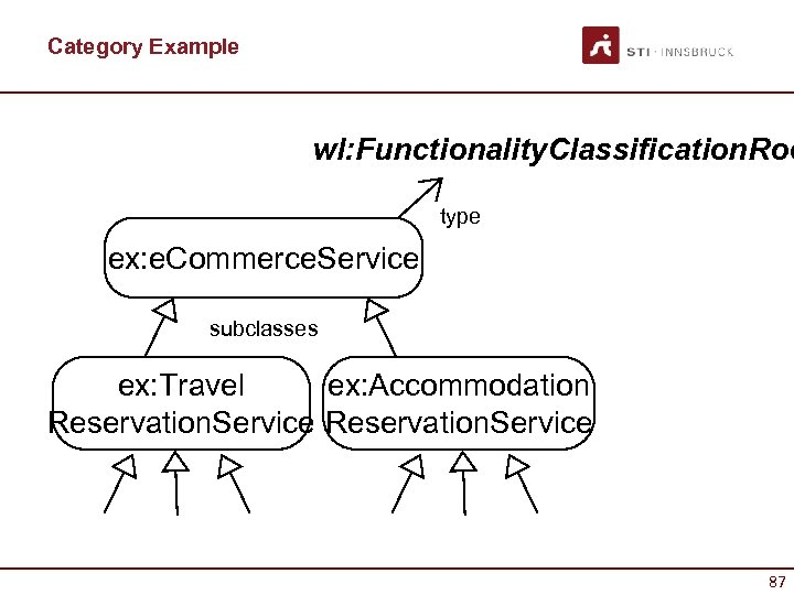 Category Example wl: Functionality. Classification. Roo type ex: e. Commerce. Service subclasses ex: Travel