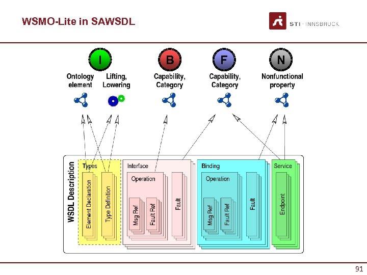 WSMO-Lite in SAWSDL I B F N 91