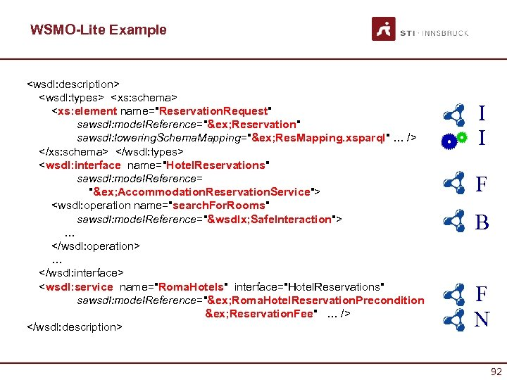 WSMO-Lite Example <wsdl: description> <wsdl: types> <xs: schema> <xs: element name=