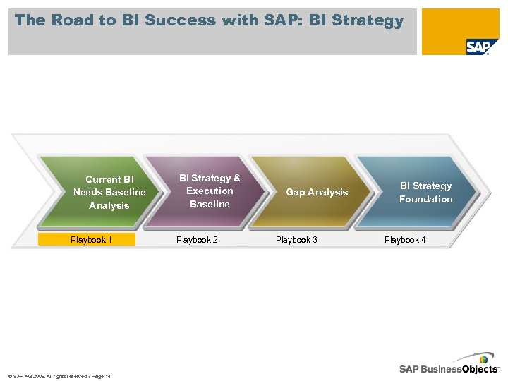 The Road to BI Success with SAP: BI Strategy Current BI Needs Baseline Analysis