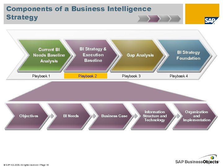 Components of a Business Intelligence Strategy BI Strategy & Execution Baseline Current BI Needs