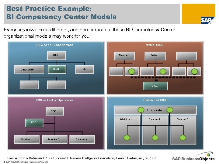 Best Practice Example: BI Competency Center Models Every organization is different, and one or