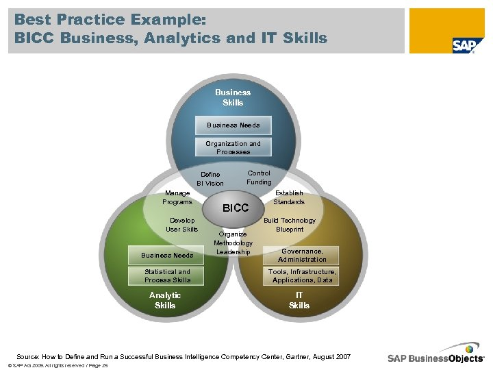 Best Practice Example: BICC Business, Analytics and IT Skills Business Needs Organization and Processes