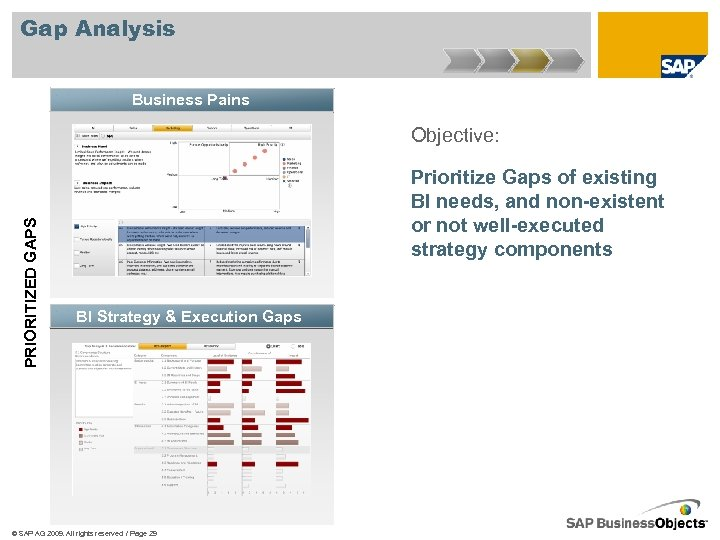 Gap Analysis Business Pains PRIORITIZED GAPS Objective: Prioritize Gaps of existing BI needs, and