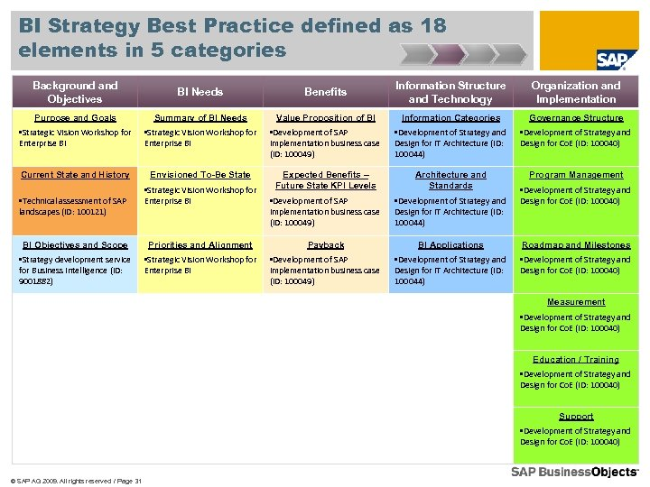 BI Strategy Best Practice defined as 18 elements in 5 categories Background and Objectives