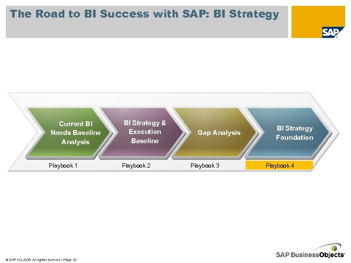 The Road to BI Success with SAP: BI Strategy Current BI Needs Baseline Analysis