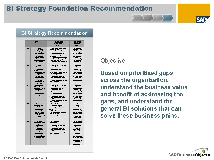 BI Strategy Foundation Recommendation BI Strategy Recommendation GAP BUSINESS SOLUTION / BENEFIT EXPECTED BENEFIT