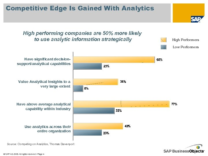 Competitive Edge Is Gained With Analytics High performing companies are 50% more likely to