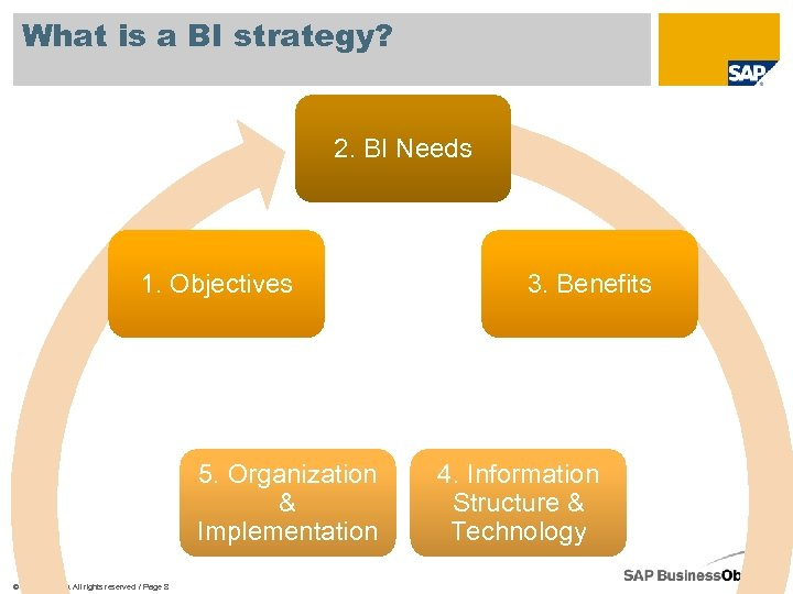 What is a BI strategy? 2. BI Needs 1. Objectives 5. Organization & Implementation