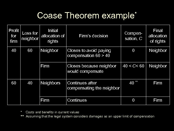 Coase Theorem example* Profit Initial Loss for allocation of neighbor firm rights 40 Final