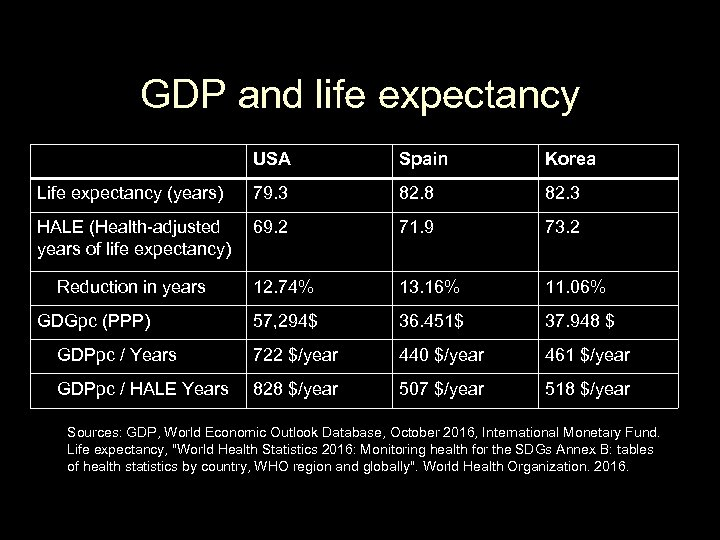 GDP and life expectancy USA Spain Korea Life expectancy (years) 79. 3 82. 8