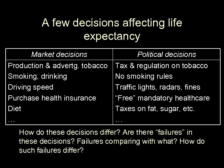 A few decisions affecting life expectancy Market decisions Production & advertg. tobacco Smoking, drinking