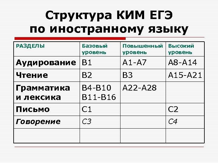Структура КИМ ЕГЭ по иностранному языку РАЗДЕЛЫ Базовый уровень Повышенный Высокий уровень Аудирование В