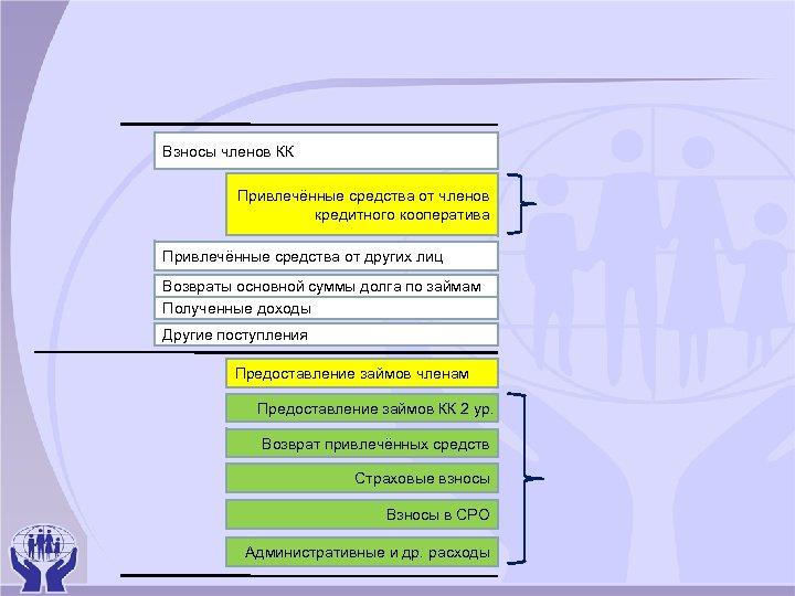 Взносы членов КК Привлечённые средства от членов кредитного кооператива Привлечённые средства от других лиц
