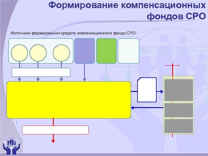 Формирование компенсационных фондов СРО Источники формирования средств компенсационного фонда СРО: