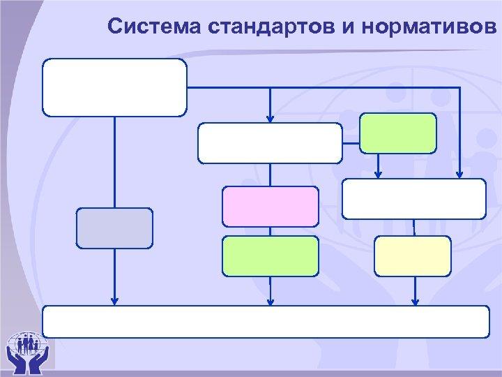 Система стандартов и нормативов