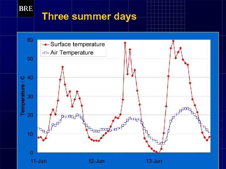 Three summer days