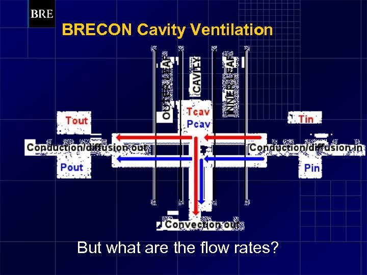 BRECON Cavity Ventilation But what are the flow rates?