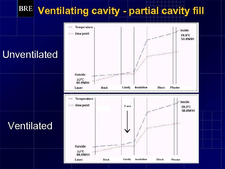Ventilating cavity - partial cavity fill Unventilated Ventilated