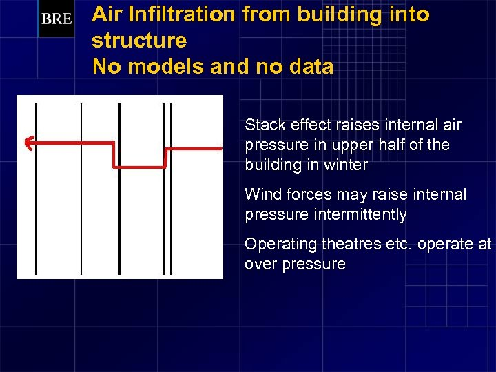 Air Infiltration from building into structure No models and no data Stack effect raises