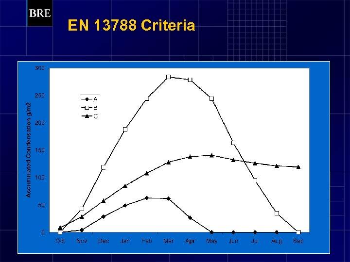 EN 13788 Criteria