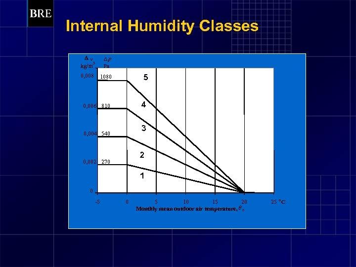 Internal Humidity Classes Dv 3 kg/m Dp Pa 0, 008 1080 5 0, 006