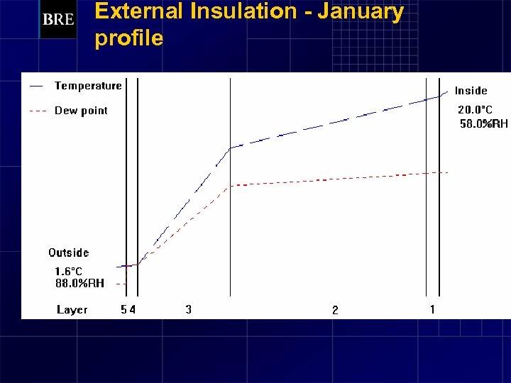 External Insulation - January profile