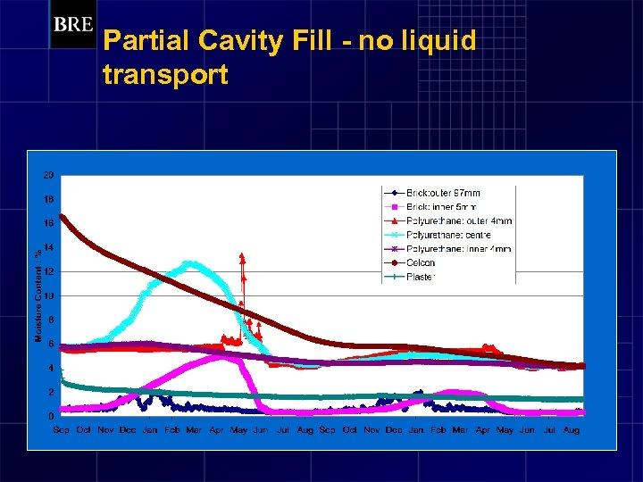 Partial Cavity Fill - no liquid transport